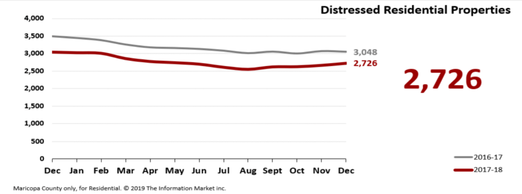 Real Estate Market Statistics January 2019 Phoenix - Distressed residential properties