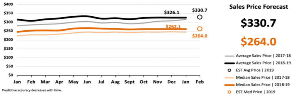 Real Estate Market Statistics February 2019 Phoenix - Sales Price Forecast