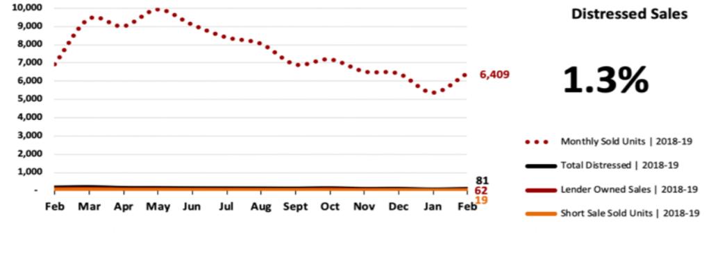 Real Estate Market Statistics March 2019 Phoenix - Distressed Sales