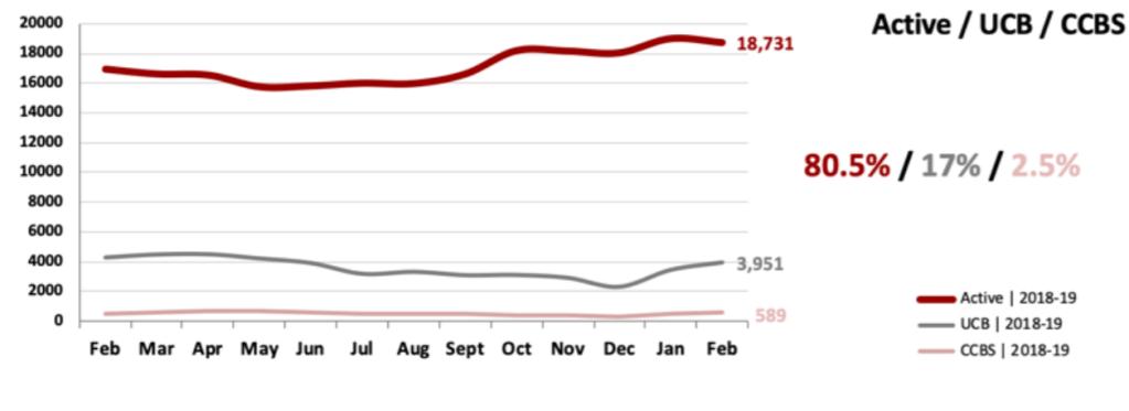 Real Estate Market Statistics March 2019 Phoenix - Actives vs. UCB/CCBS