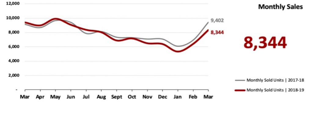 Real Estate Market Statistics April 2019 Phoenix - Monthly Sales