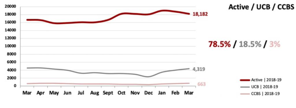 Real Estate Market Statistics April 2019 Phoenix - Actives vs. UCB/CCBS