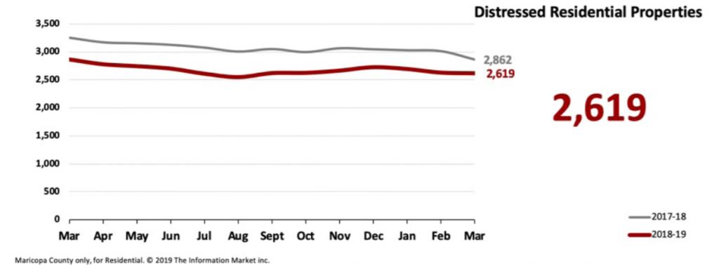 Real Estate Market Statistics April 2019 Phoenix - Distressed Residential Properties