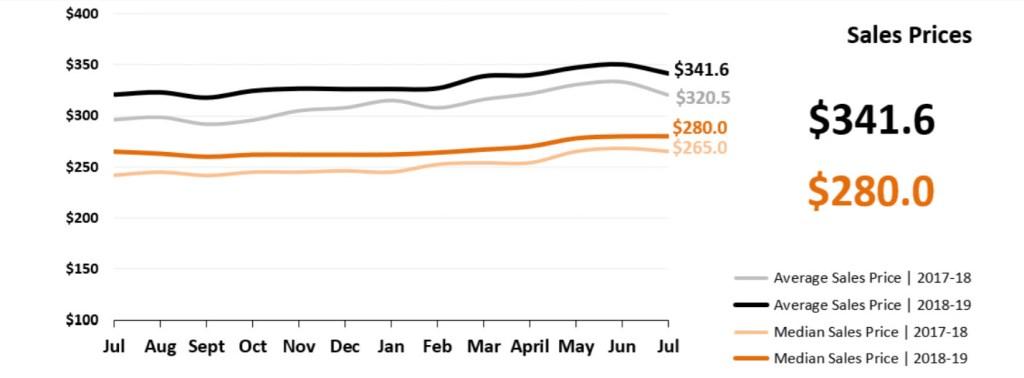Real Estate Market Statistics August 2019 Phoenix - sales prices