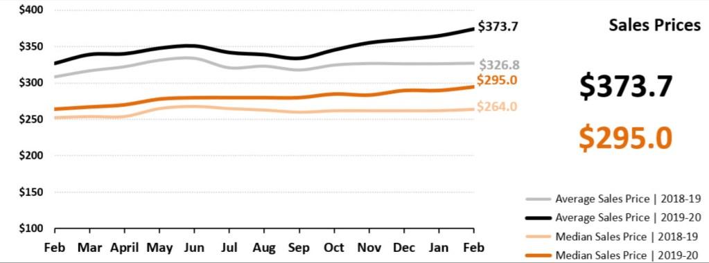 Real Estate Market Statistics March 2020 Phoenix - Sales prices