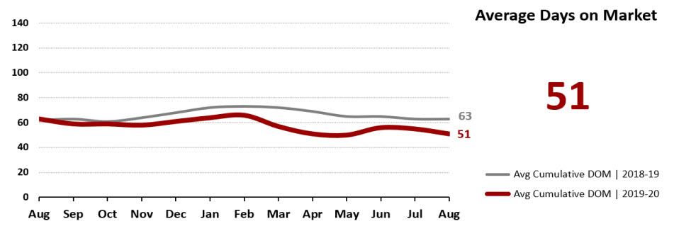 Real Estate Statistics September 2020 Phoenix - Average Days on Market