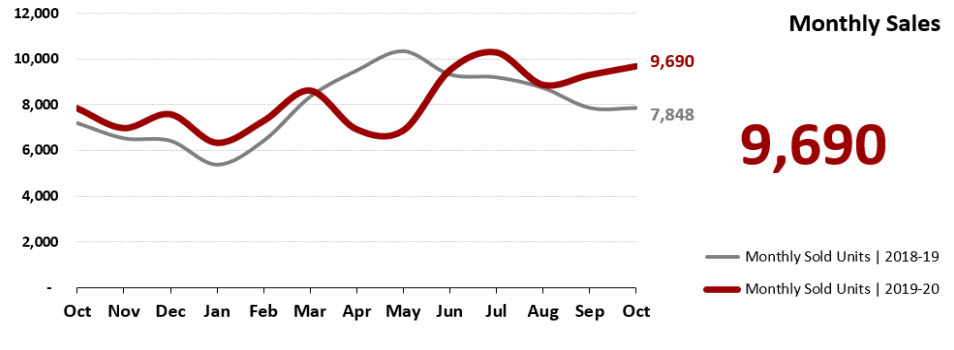 Real Estate Statistics November 2020 Phoenix - monthly home sales