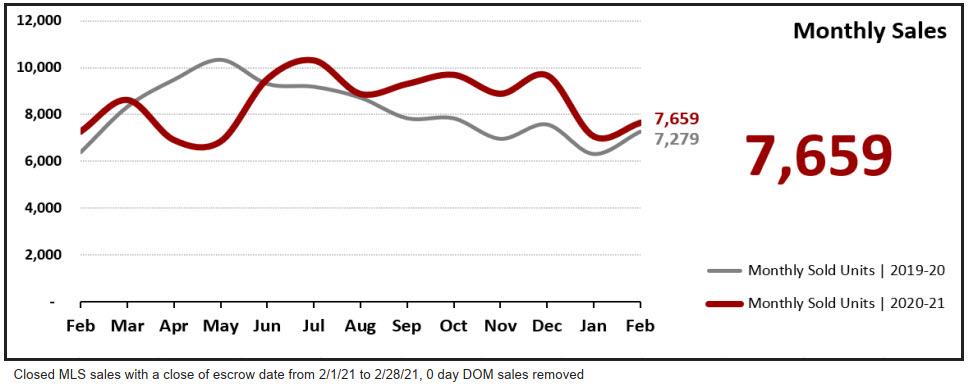 Real Estate Statistics March 2021 Phoenix Arizona - Monthly Sales