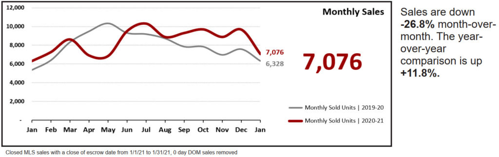 Real Estate Statistics February 2021 Phoenix - Monthly sales