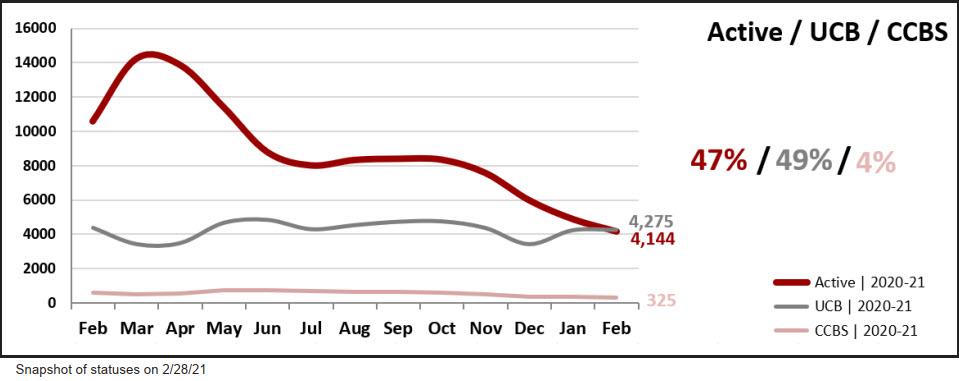 Real Estate Statistics March 2021 Phoenix Arizona - Active listings vs. UCB/CCBS