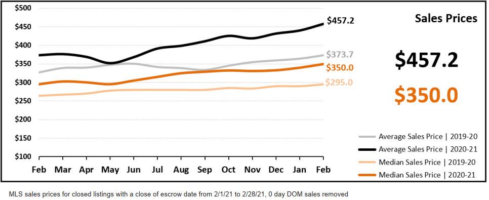 Real Estate Statistics March 2021 Phoenix Arizona - Sales prices