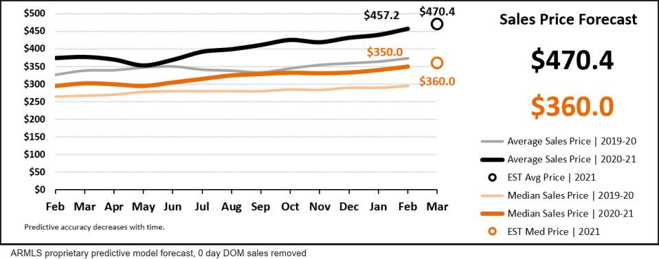Real Estate Statistics March 2021 Phoenix Arizona - Sales price forecast
