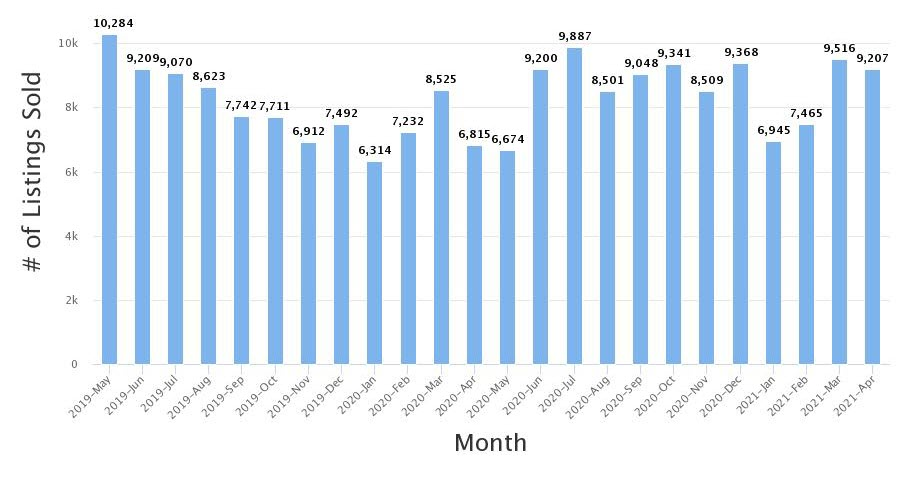 Real Estate Statistics April 2021 Phoenix Arizona - Hunter Clark and Nathan Mitchell - Monthly home sale numbers.