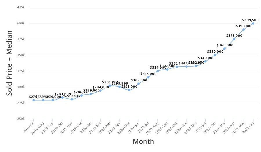 Real Estate Statistics June 2021 Phoenix Arizona - The median sale price was $399,500.