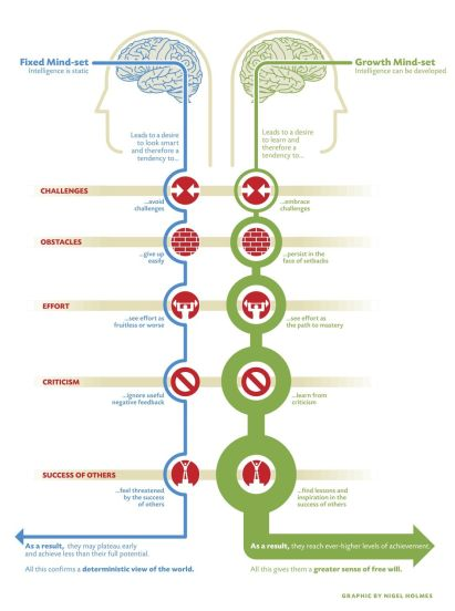 difference entre fixed mindset et growth mindset