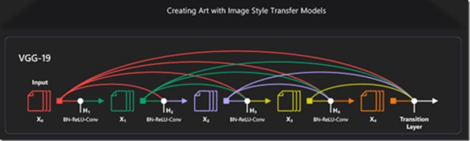 AI photos–style transfer – Amit Bahree's (useless?) insight!