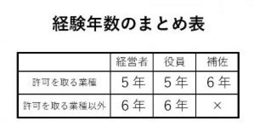 建設業許可_経験年数まとめ表