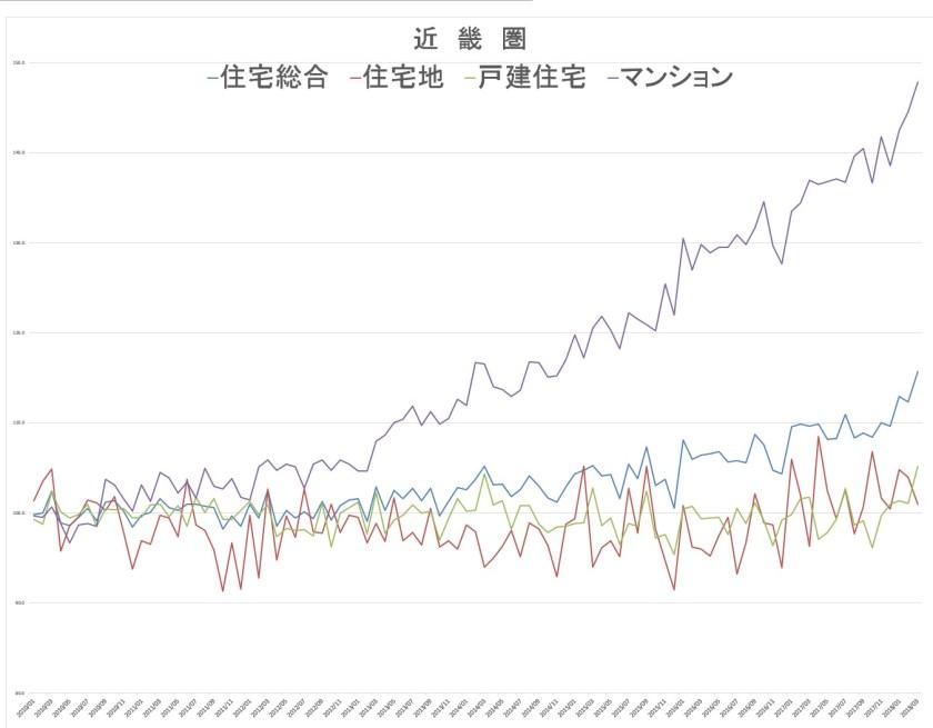 近畿の不動産価格推移