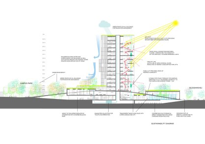 Maersk Building for University of Copenhagen by C.F. Møller - section diagram sustainability