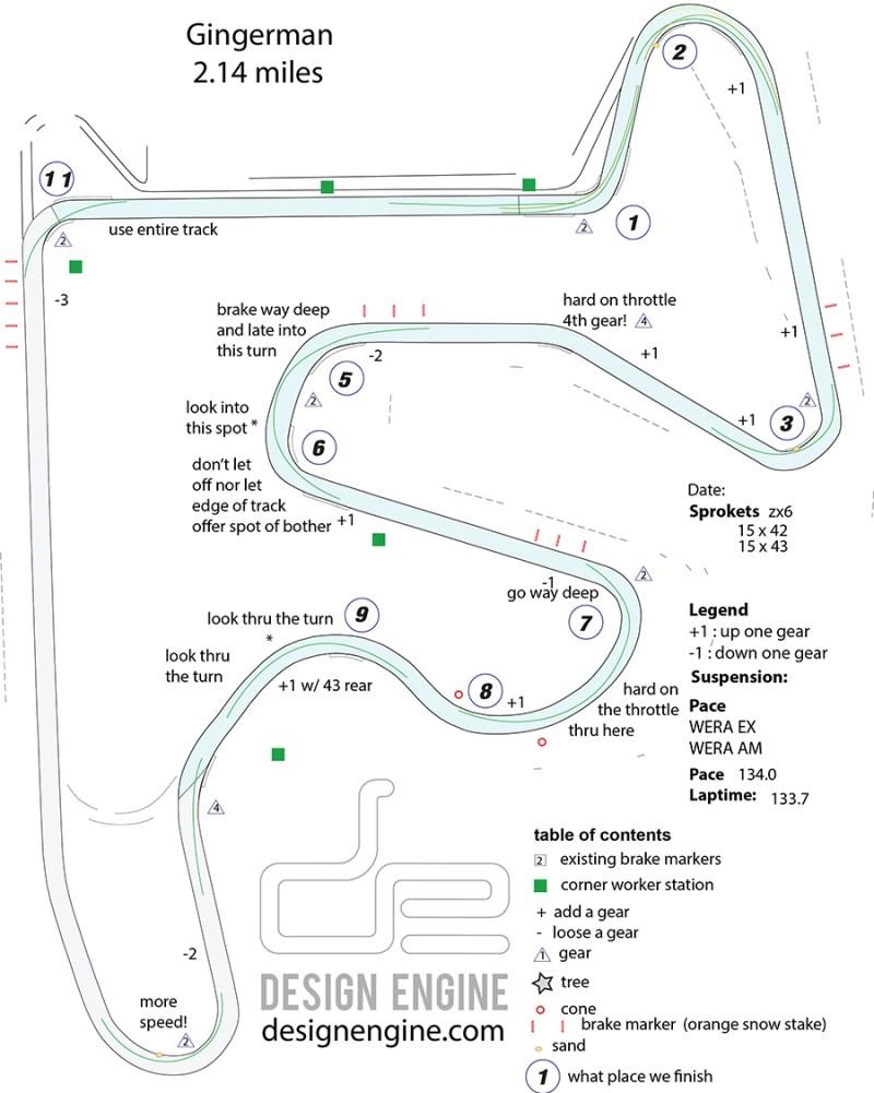 Design Engine Gingerman Trackmap