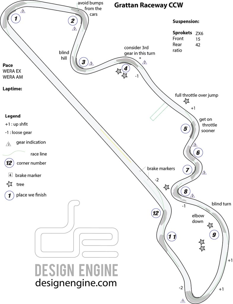 Grattan Track Map