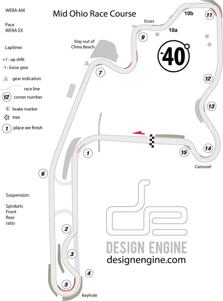 Mid Ohio Track Map 2019