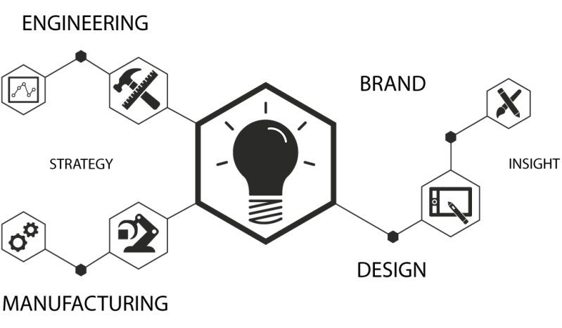 An image with icons depicting brand, design, engineering, insight, manufacturing and strategy
