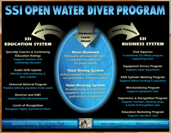 SSI Open Water Diver Promotional CD