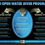Multimedia: SSI Open Water Diver Promotional CD