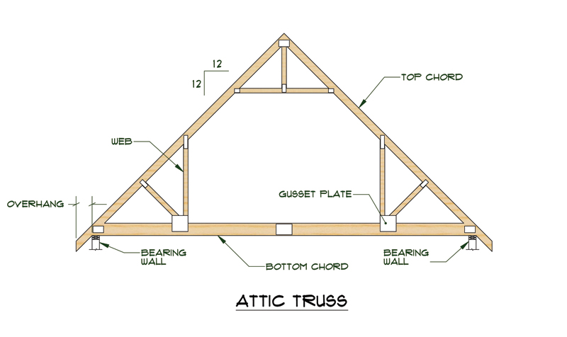 A Roof Truss Is Load