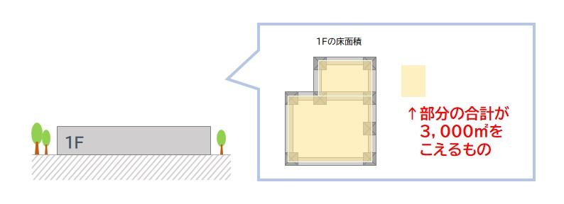 内装制限 平屋建てで延べ面積が3,000平米をこえるもの