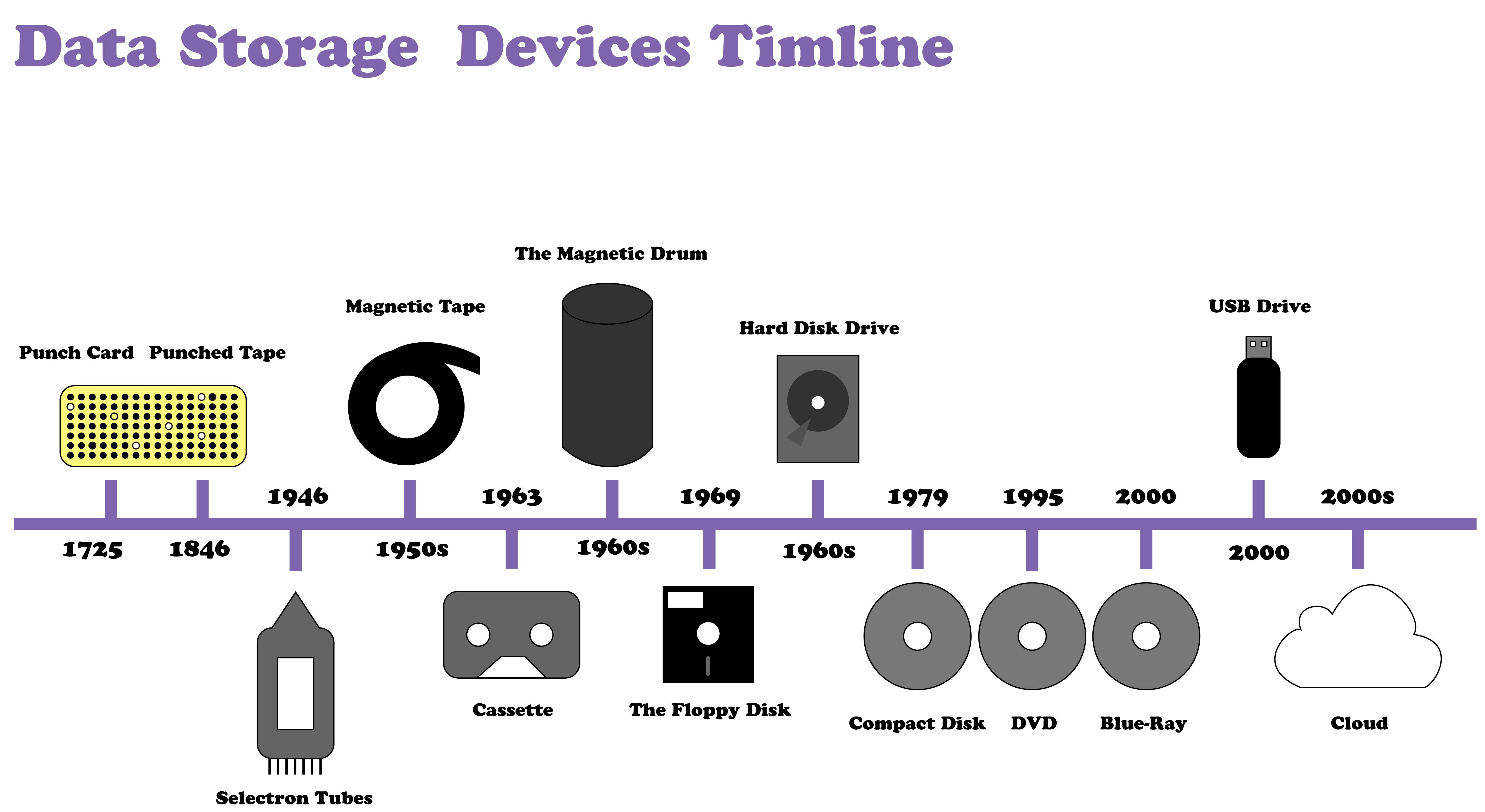 Challenge 2 The Story Of Digital Storage Device Design