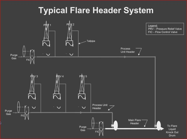 Basics Of Flare System In Any Operating Plant Design And Engineering