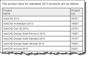 Autodesk Product Key List