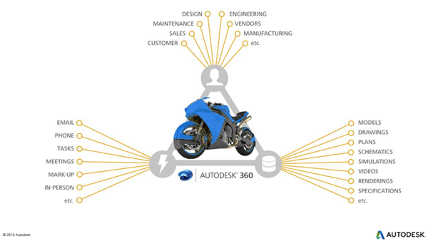 Autodesk 360 collective