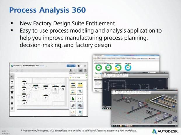 Autodesk Factory Design Suite 2015 Process Analysis 360