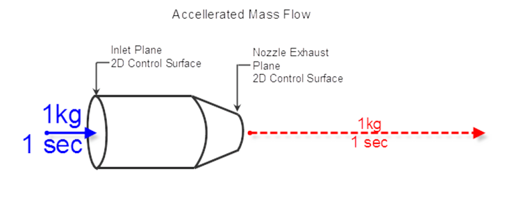 Accelerated Mass Flow