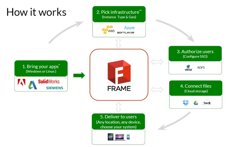 Frame - How It Works
