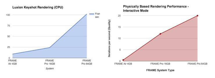 Frame - Performance64