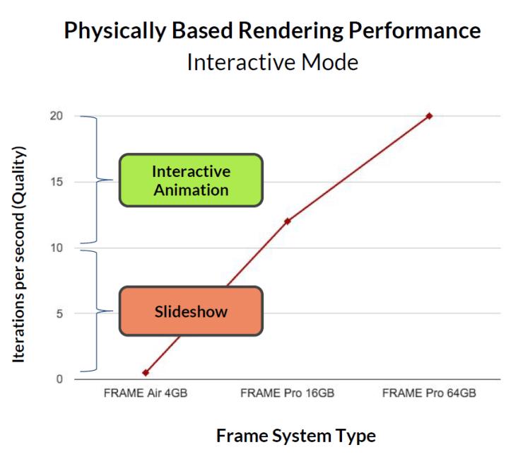 Frame - PhysicallyBasedRenderingPerformance