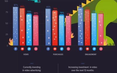 A Beginners Guide to Video Marketing on Social Media