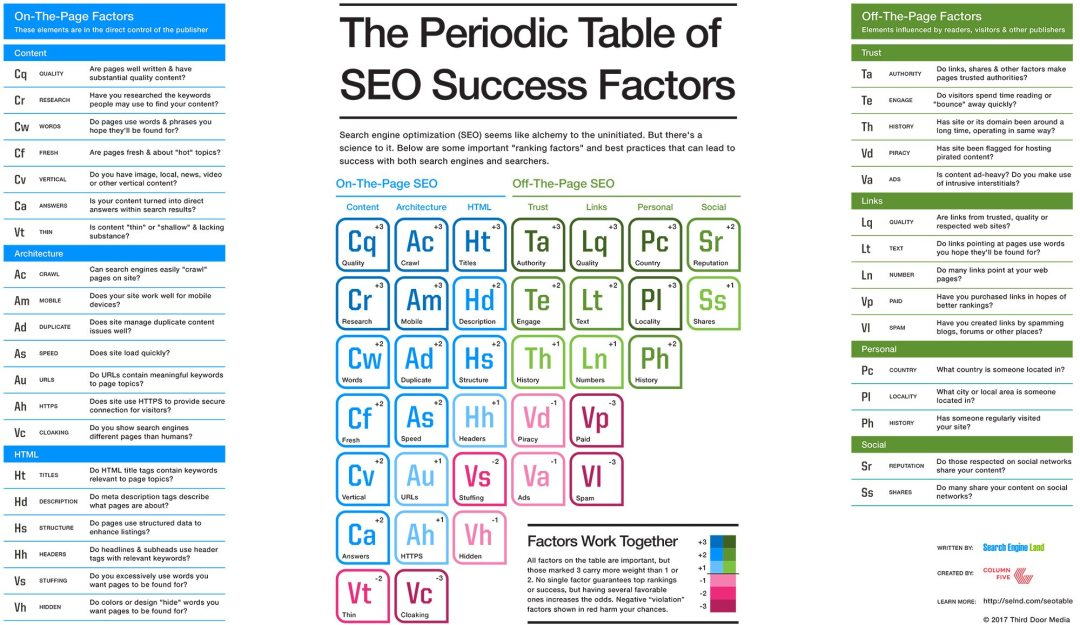 Lincoln NE Web Design and Development - How-to-Win-at-SEO-in-2017-The-Periodic-Table-Of-Ranking-Factors-1