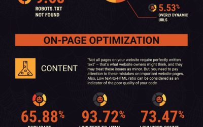 Lincoln NE Web Design and Development - 40-Ghastly-SEO-Mistakes-That-Reduce-Your-Ranking-on-Google-1-1
