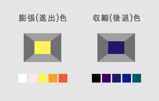 色の膨張(進出)・収縮(後退)
