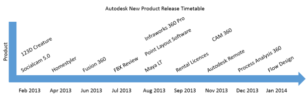 New Product release timetable