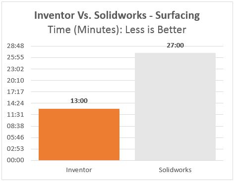 autodesk inventor vs dassault systemes solidworks surfacing speed graph