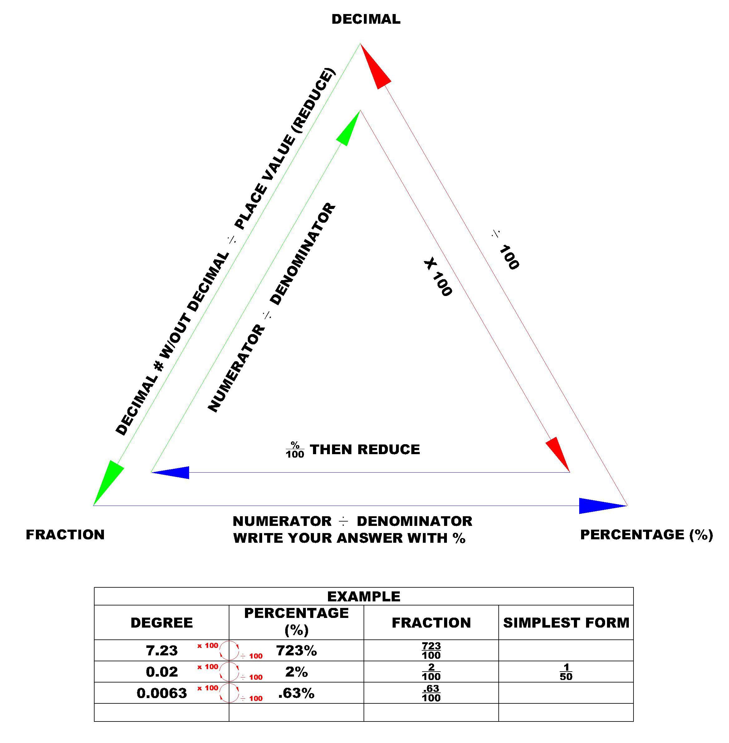 Fractions Decimals Percents Chart