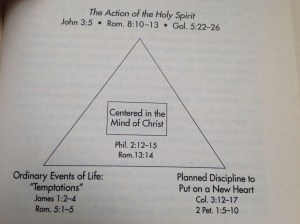 """The """"Golden Triangle"""" of Spiritual Growth 