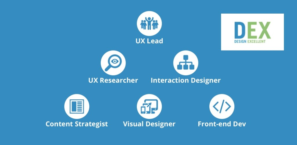 How to build the best Design Team