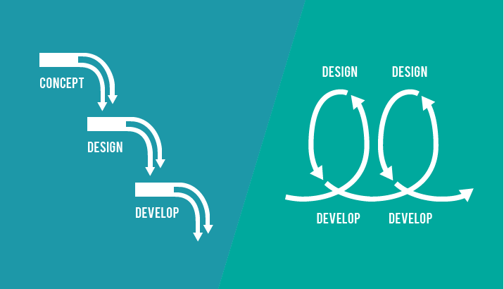 Ux In Agile Design Lead And Product Owner Design Excellent Ux